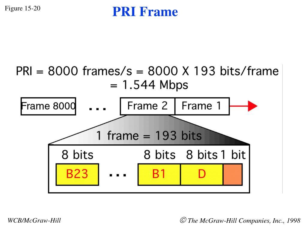 PRI Frame