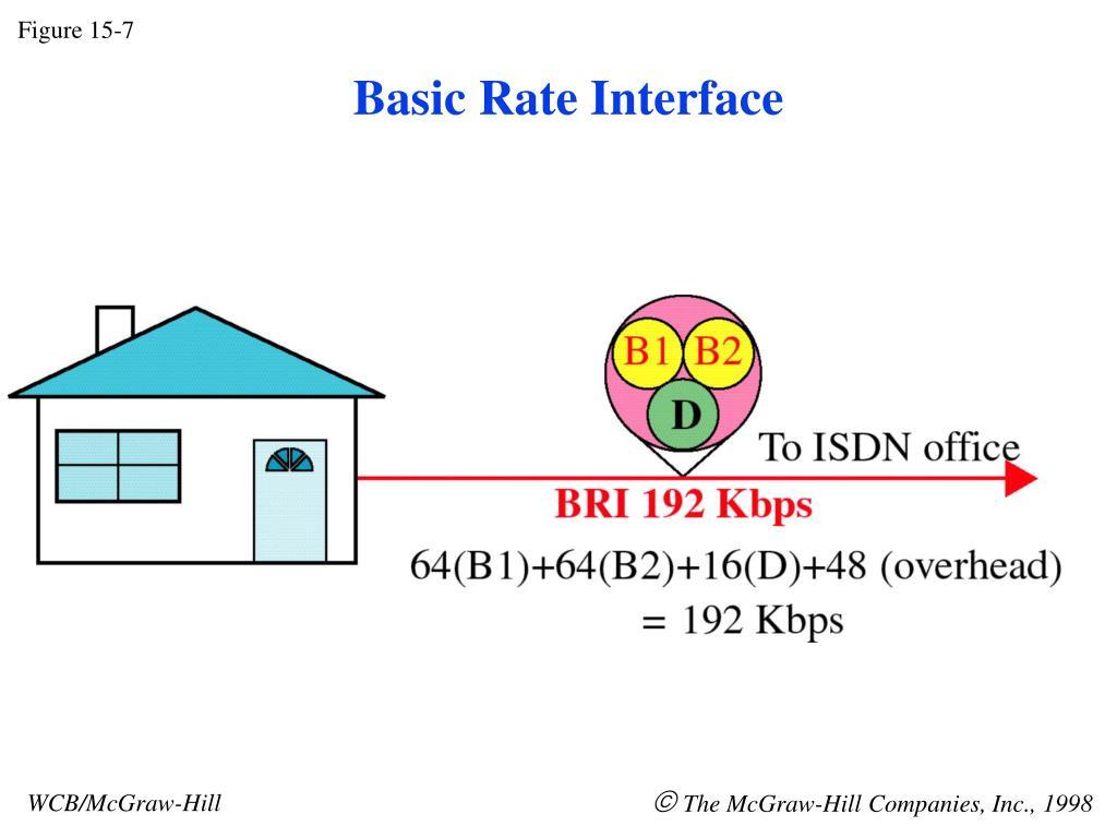 Figure 15-7