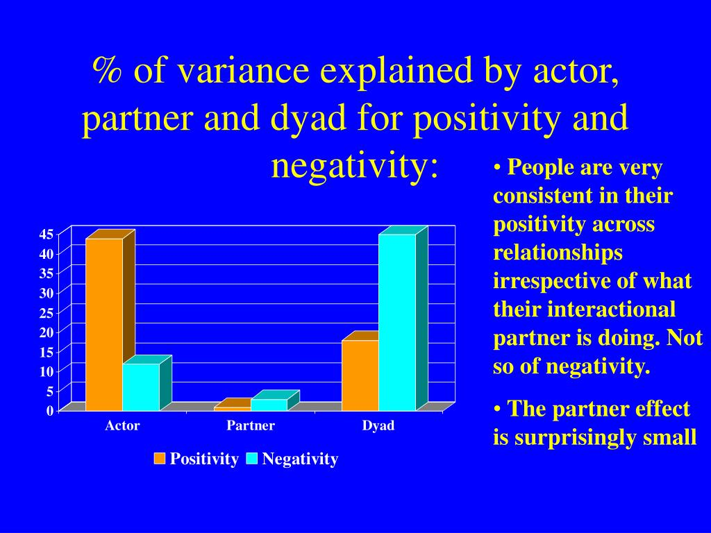 % of variance explained by actor, partner and dyad for positivity and negativity: