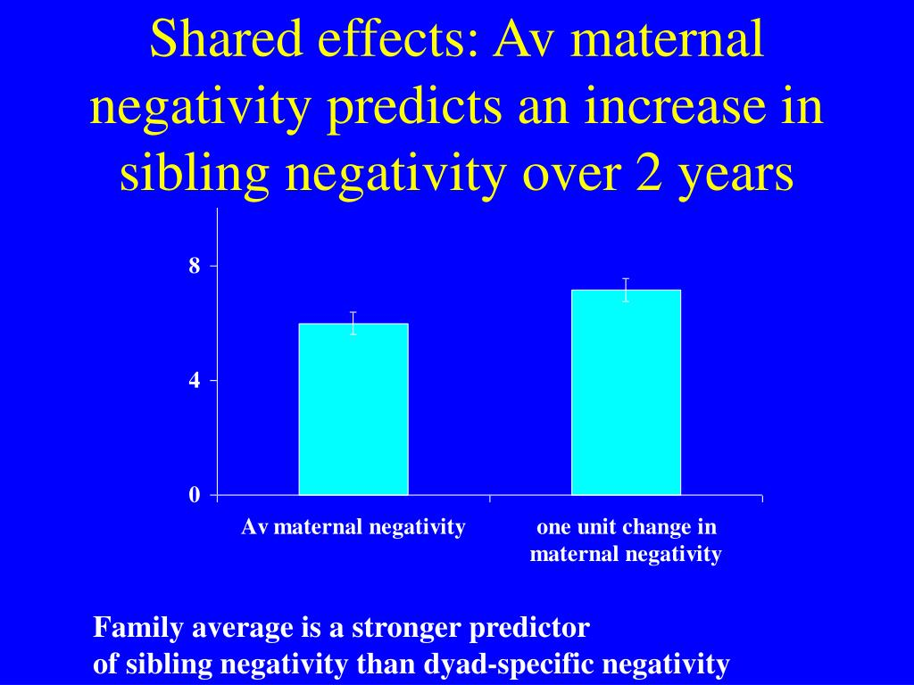 Shared effects: Av maternal negativity predicts an increase in sibling negativity over 2 years
