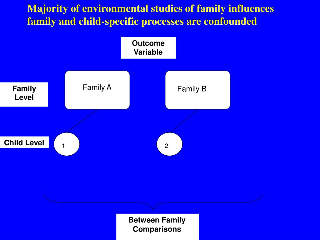 Majority of environmental studies of family influences