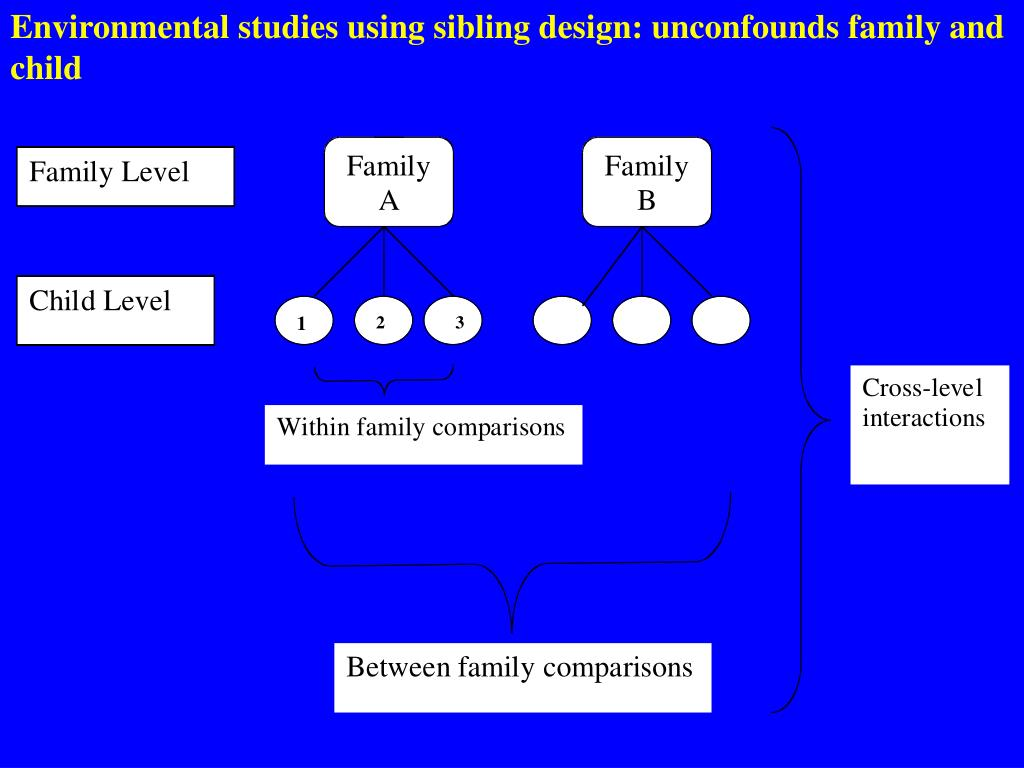 Environmental studies using sibling design: unconfounds family and