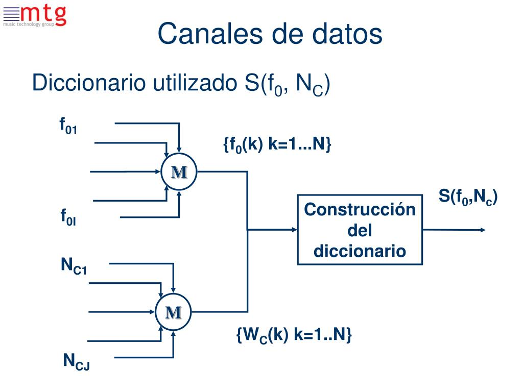 Canales de datos