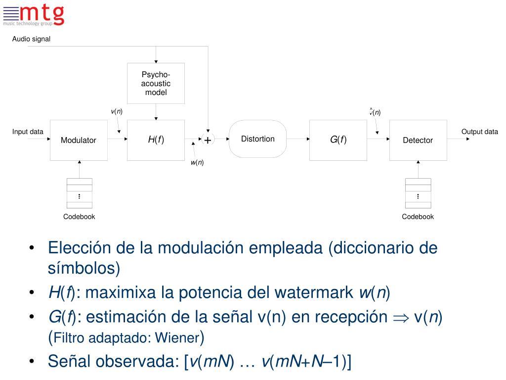 Elección de la modulación empleada (diccionario de símbolos)