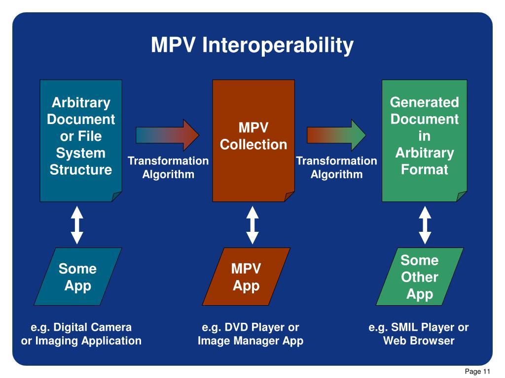 MPV Interoperability