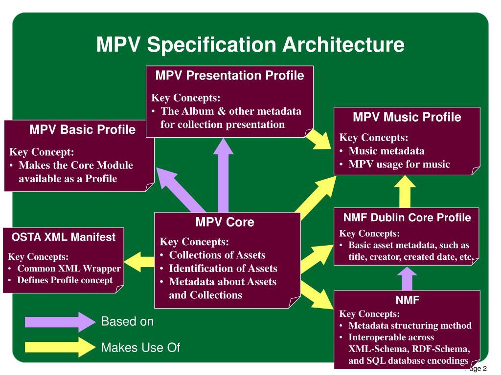 MPV Basic Profile