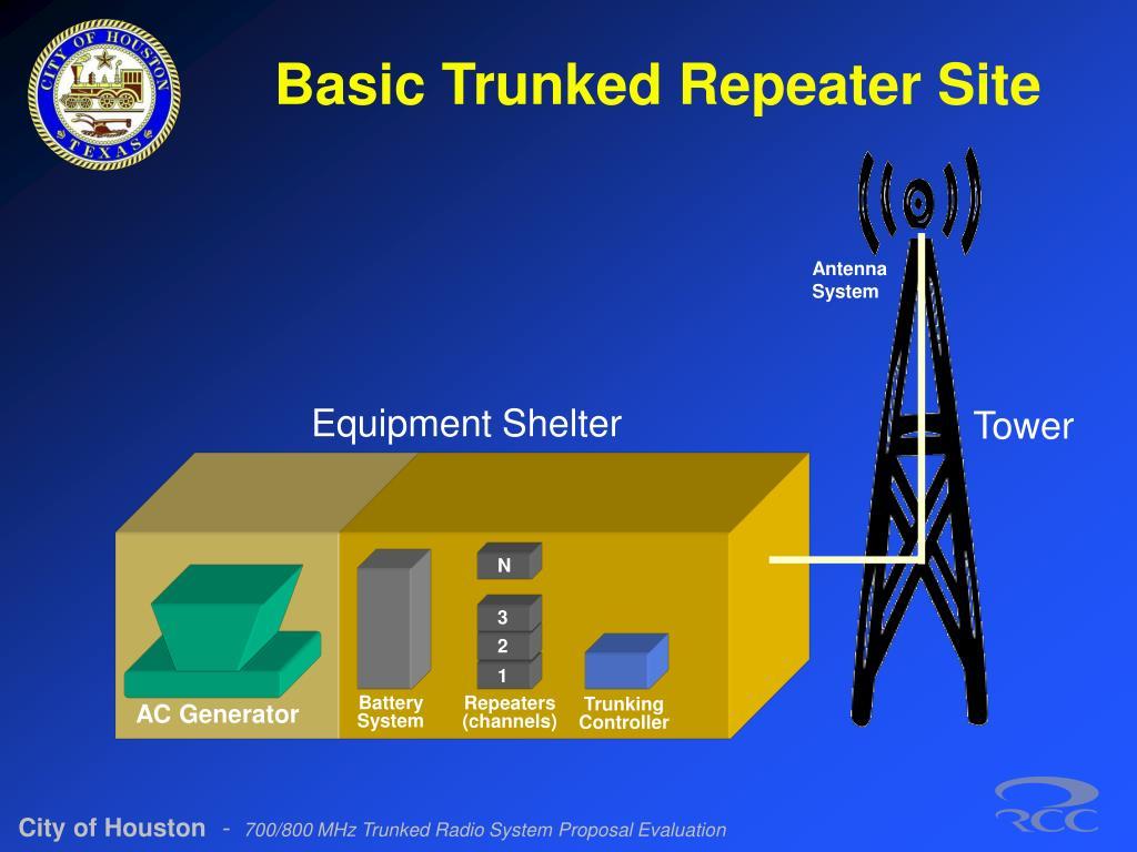 Antenna System