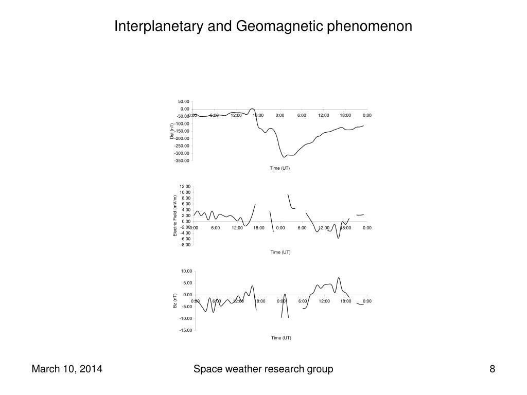 Interplanetary and Geomagnetic phenomenon