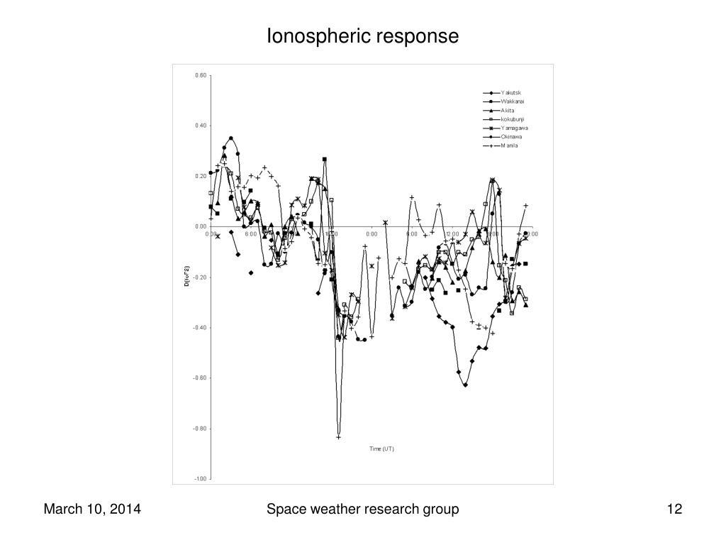 Ionospheric response