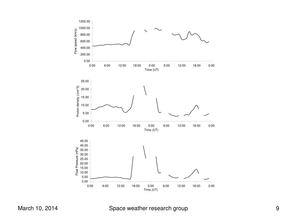 Space weather research group