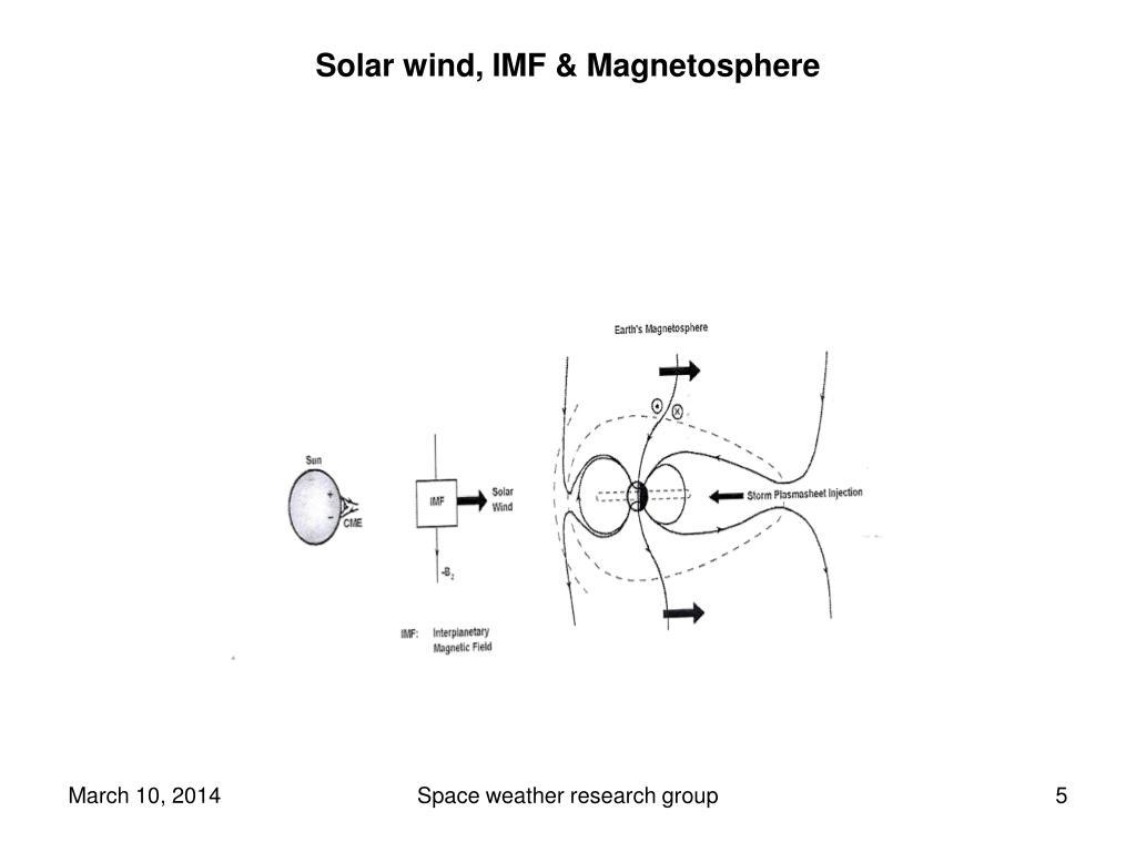 Solar wind, IMF & Magnetosphere