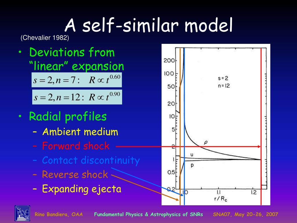 A self-similar model