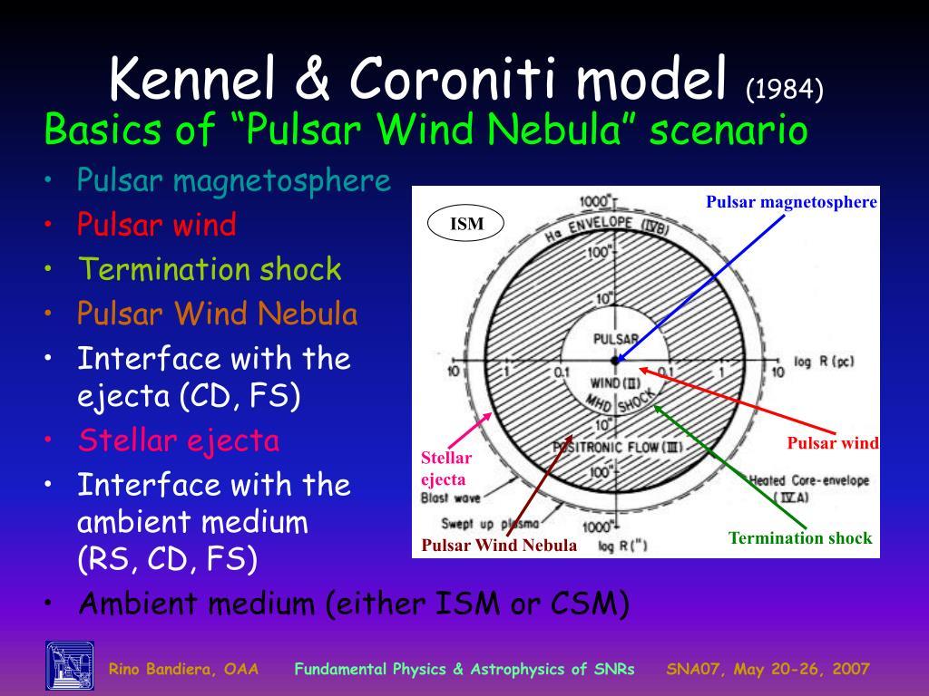Pulsar magnetosphere