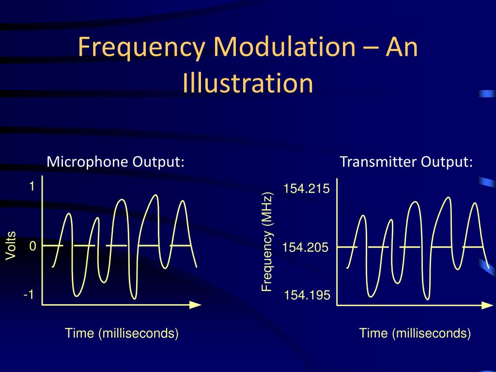 Frequency Modulation – An Illustration