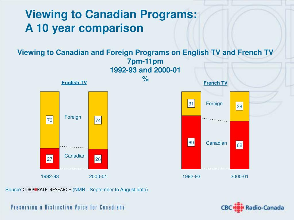 Viewing to Canadian Programs: