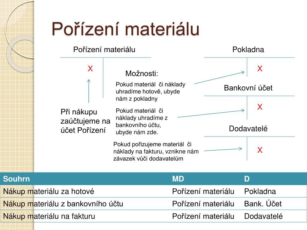 Pořízení materiálu