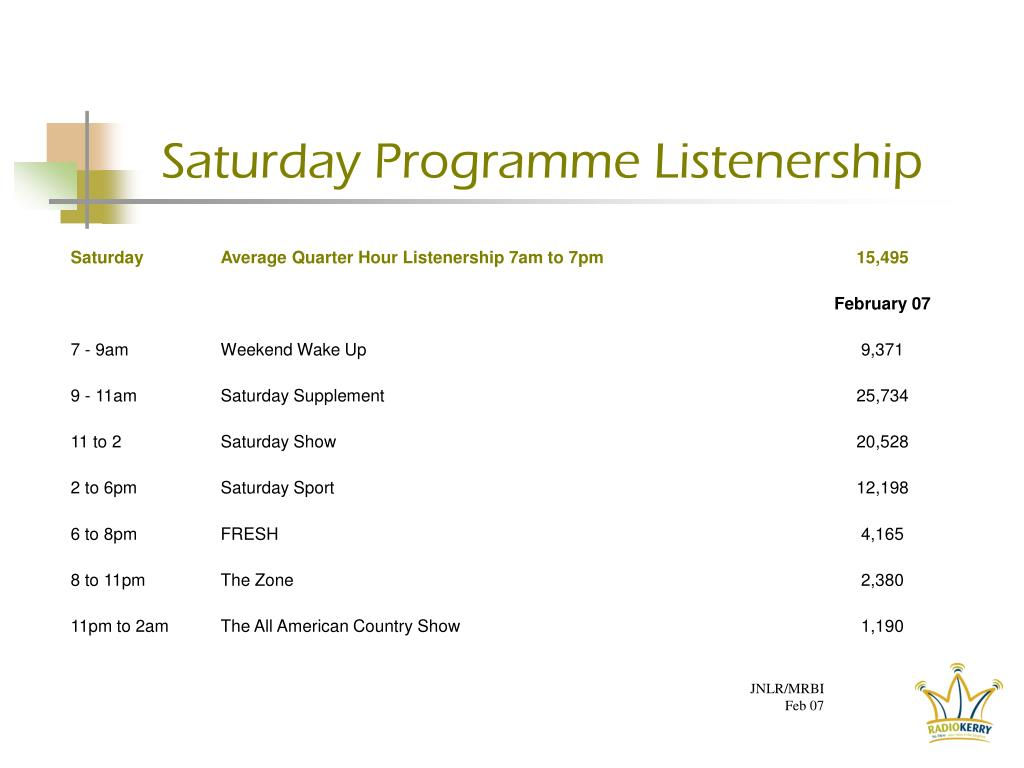 Saturday Programme Listenership