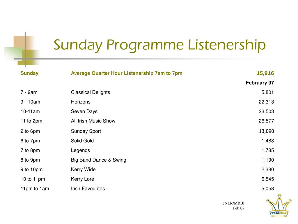 Sunday Programme Listenership
