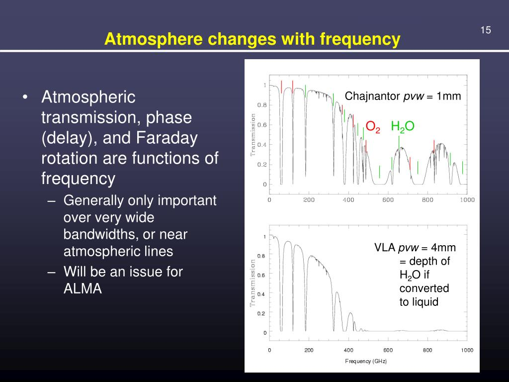 Atmosphere changes with frequency