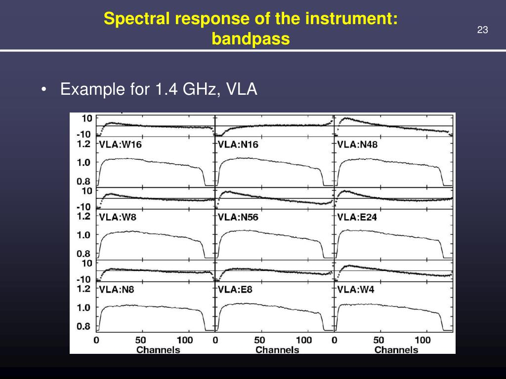 Spectral response of the instrument: