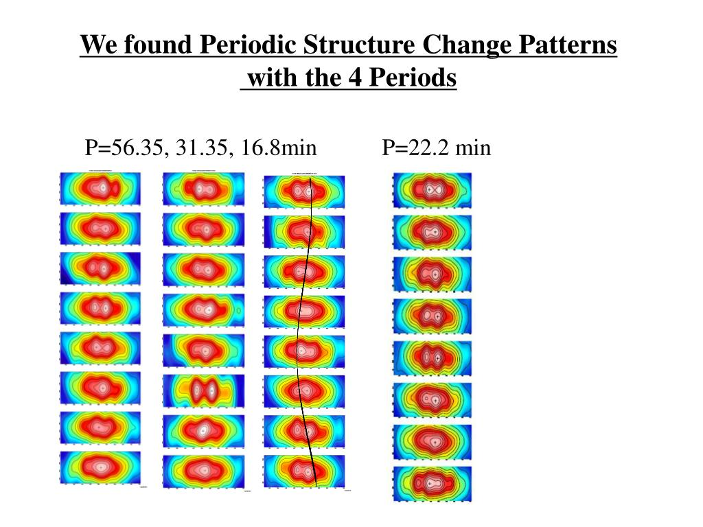 We found Periodic Structure Change Patterns