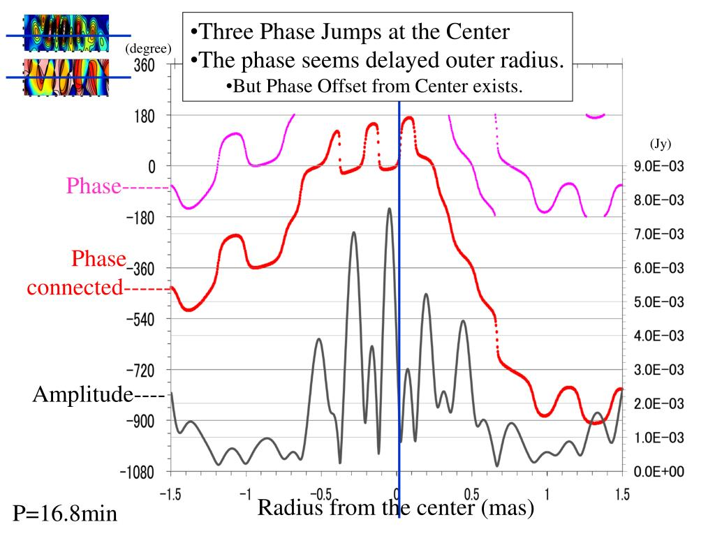 Three Phase Jumps at the Center
