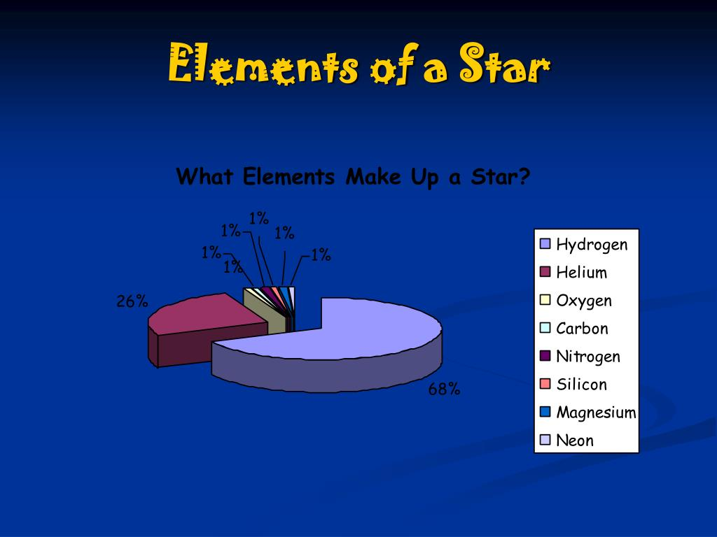 Elements of a Star