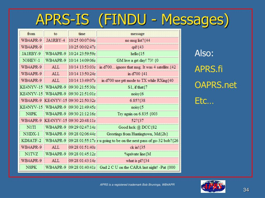 APRS-IS  (FINDU - Messages)