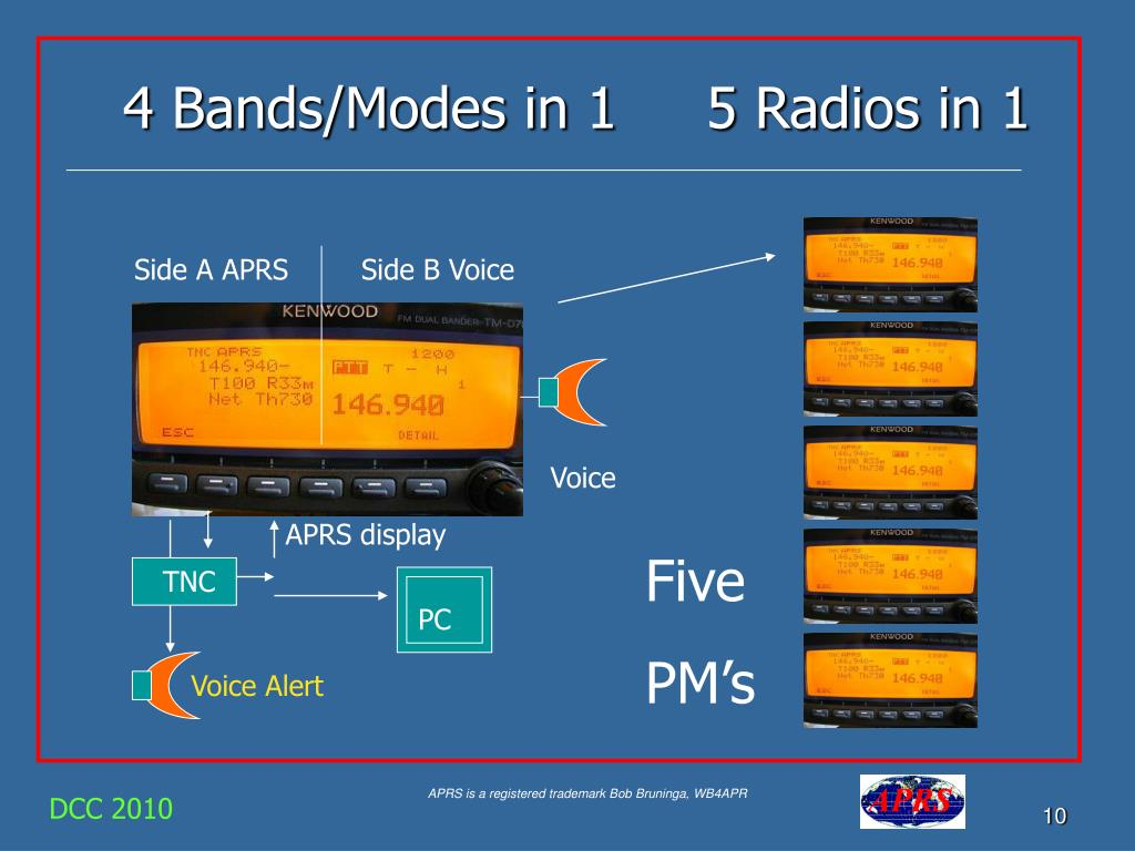 4 Bands/Modes in 1     5 Radios in 1