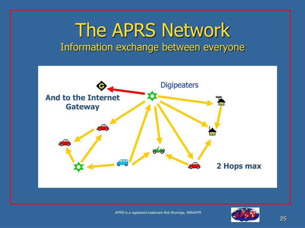 The APRS Network
