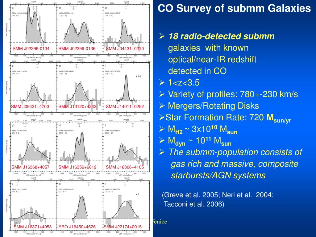 CO Survey of submm Galaxies