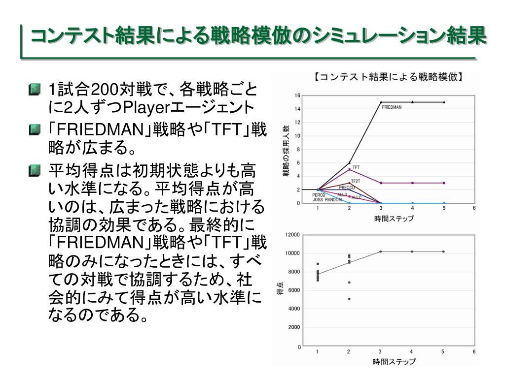 コンテスト結果による戦略模倣のシミュレーション結果