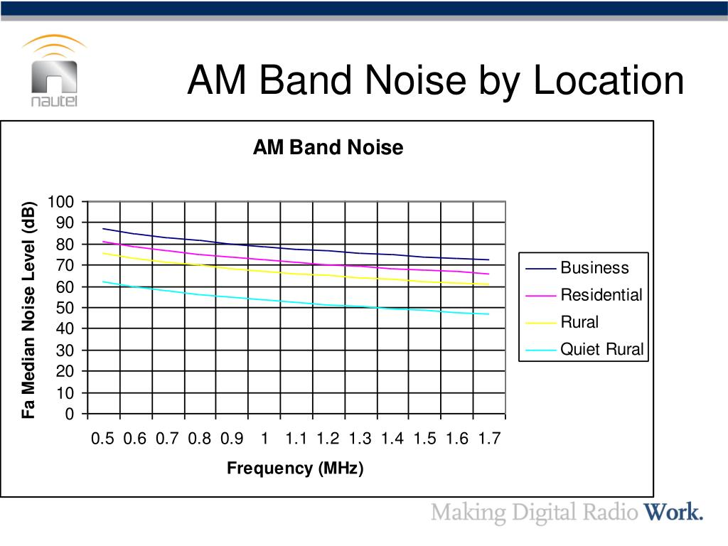 AM Band Noise by Location
