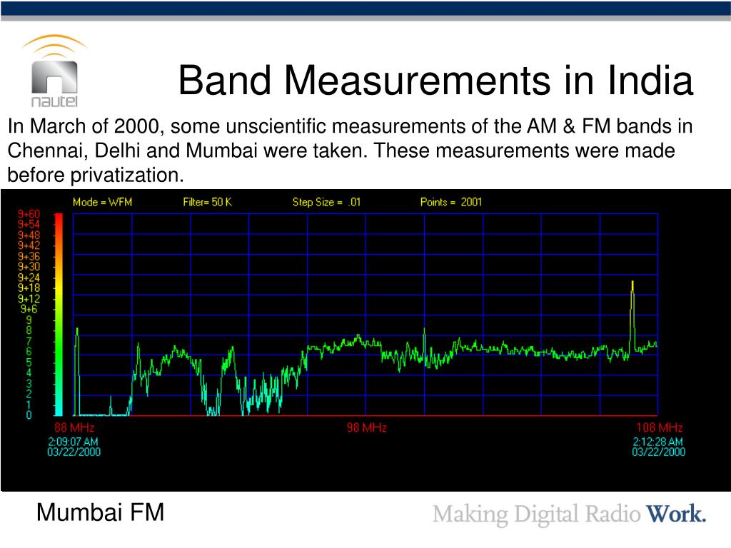 Band Measurements in India