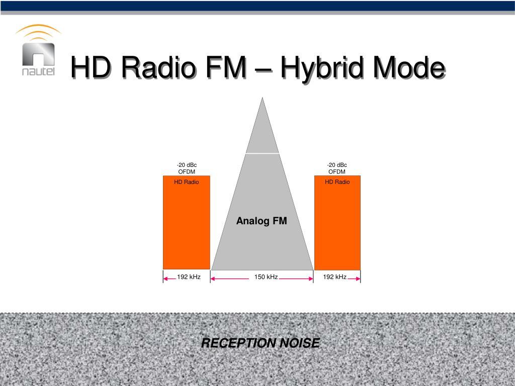 HD Radio FM – Hybrid Mode