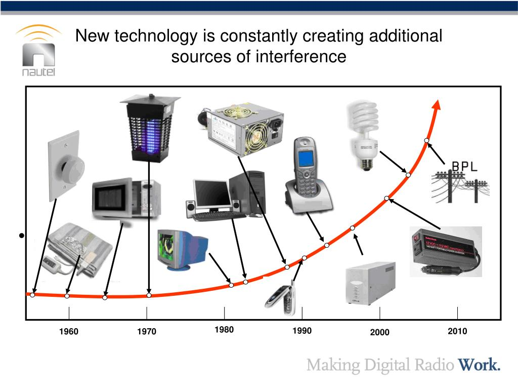 New technology is constantly creating additional sources of interference