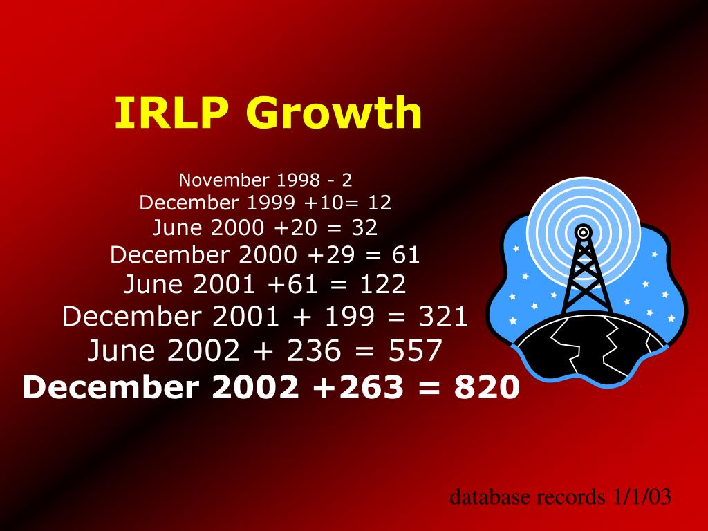 IRLP Growth