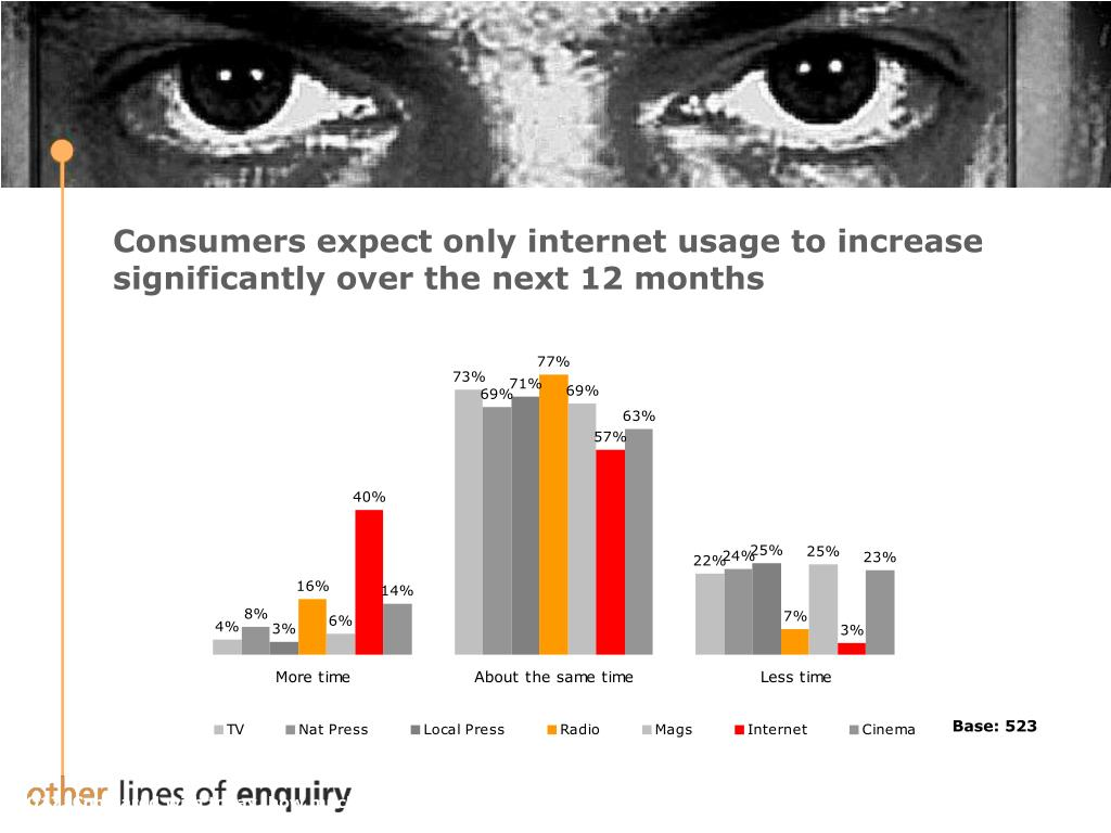 Consumers expect only internet usage to increase significantly over the next 12 months