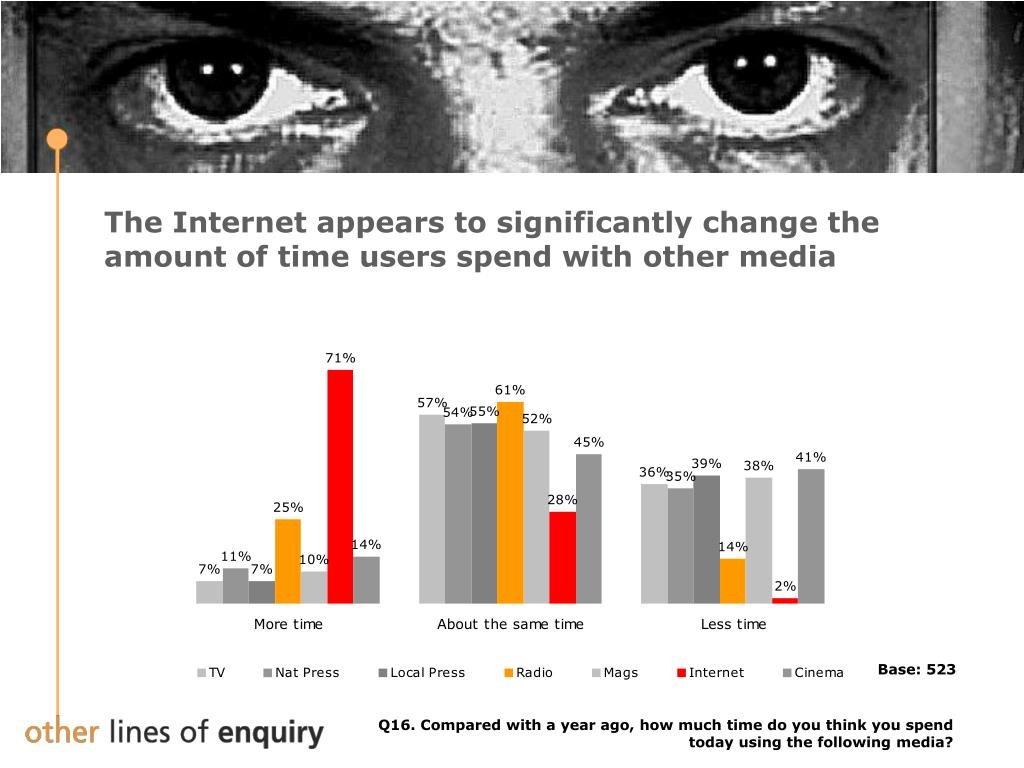 The Internet appears to significantly change the amount of time users spend with other media