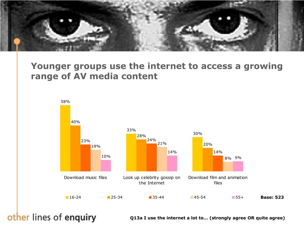 Younger groups use the internet to access a growing range of AV media content