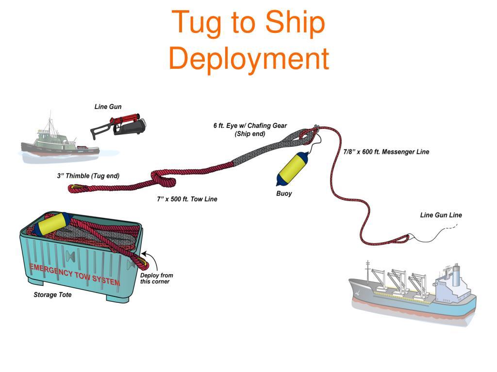 Tug to Ship