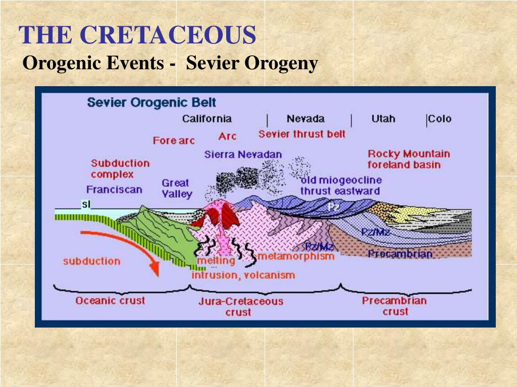 THE CRETACEOUS