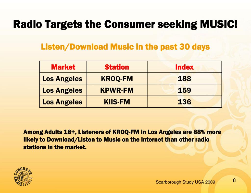Radio Targets the Consumer seeking MUSIC!