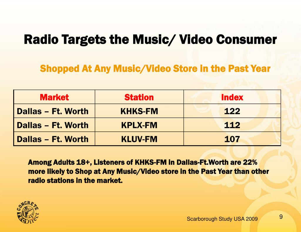 Radio Targets the Music/ Video Consumer