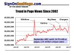 trend in page views since 2002