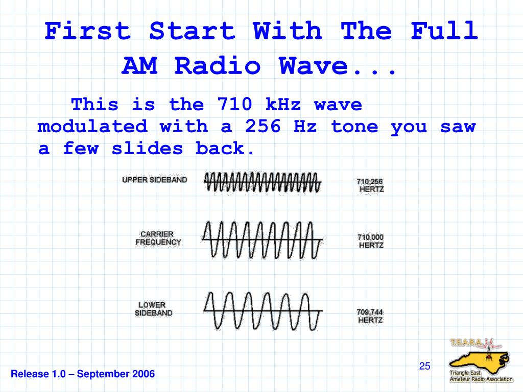 First Start With The Full AM Radio Wave...