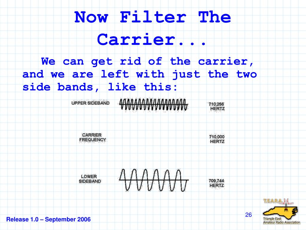 Now Filter The Carrier...