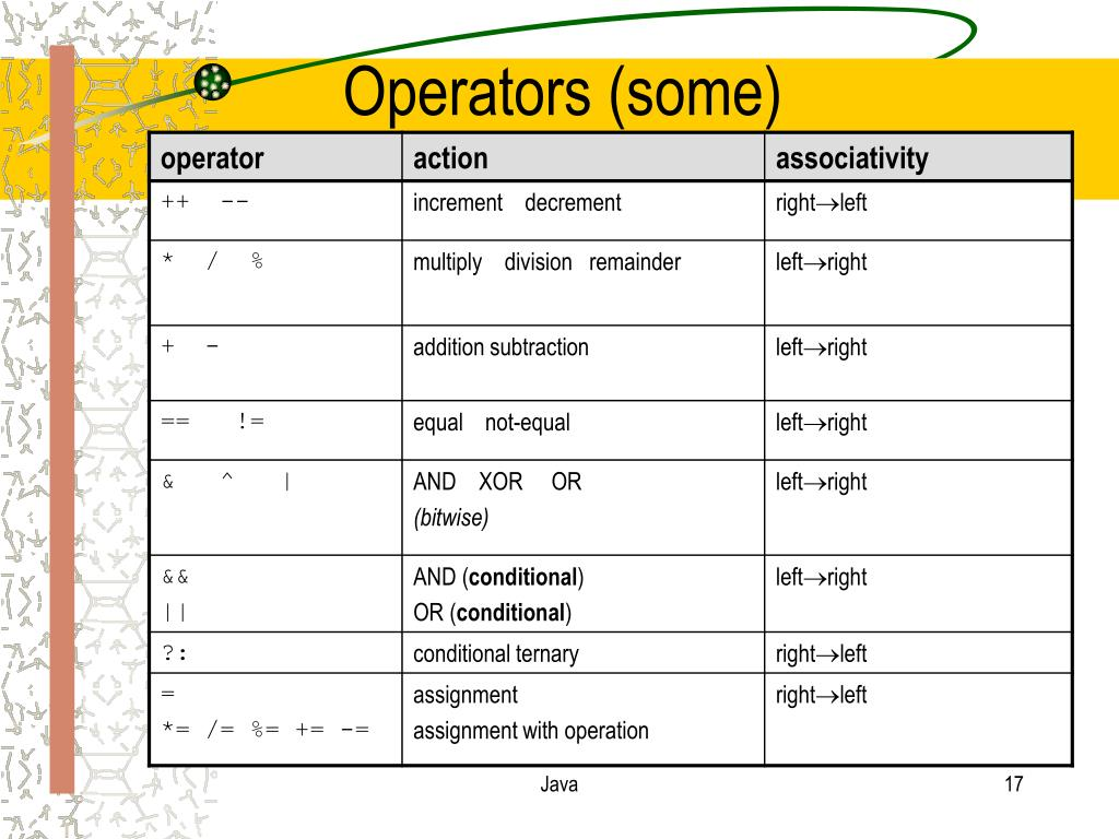 Operators (some)