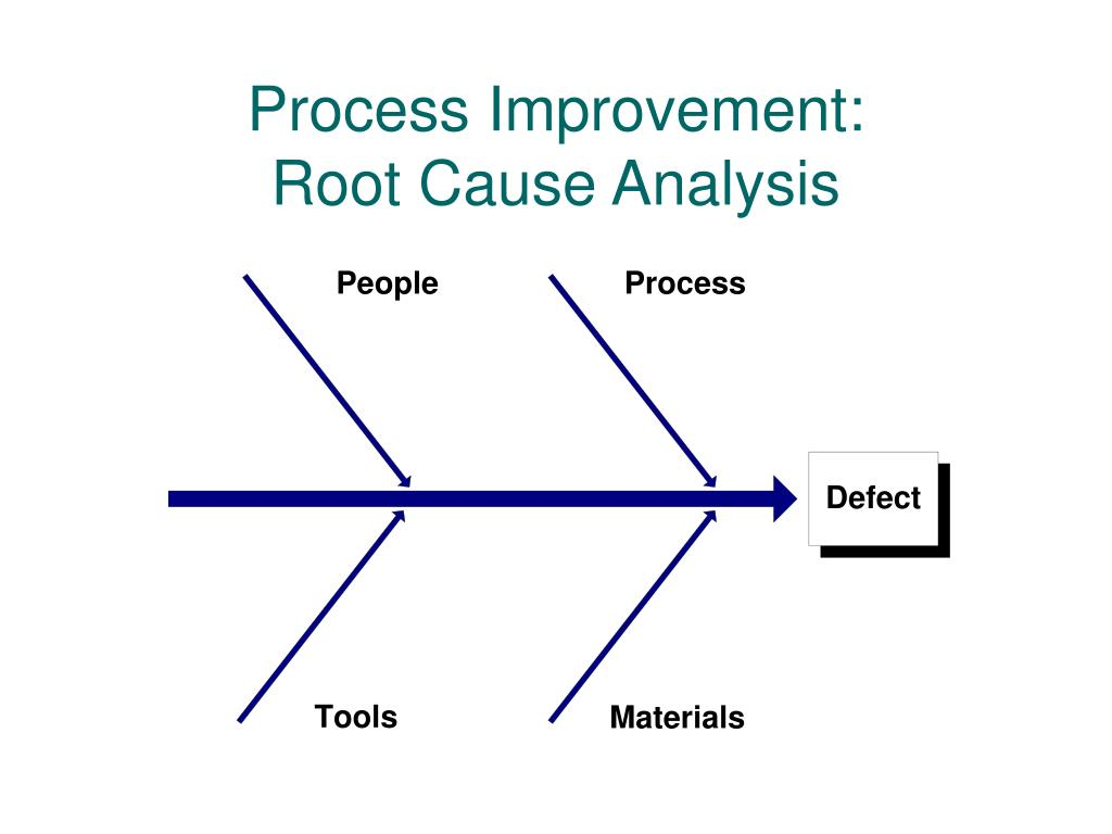 Process Improvement: