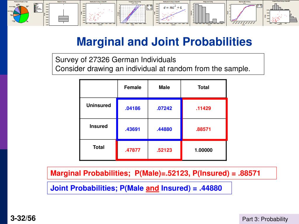 Marginal and Joint Probabilities